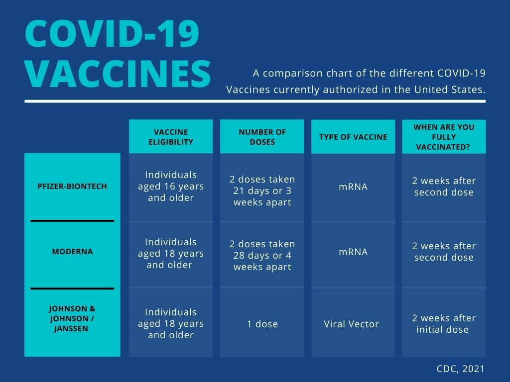 COVID-19 Vaccines | RealTime Labs